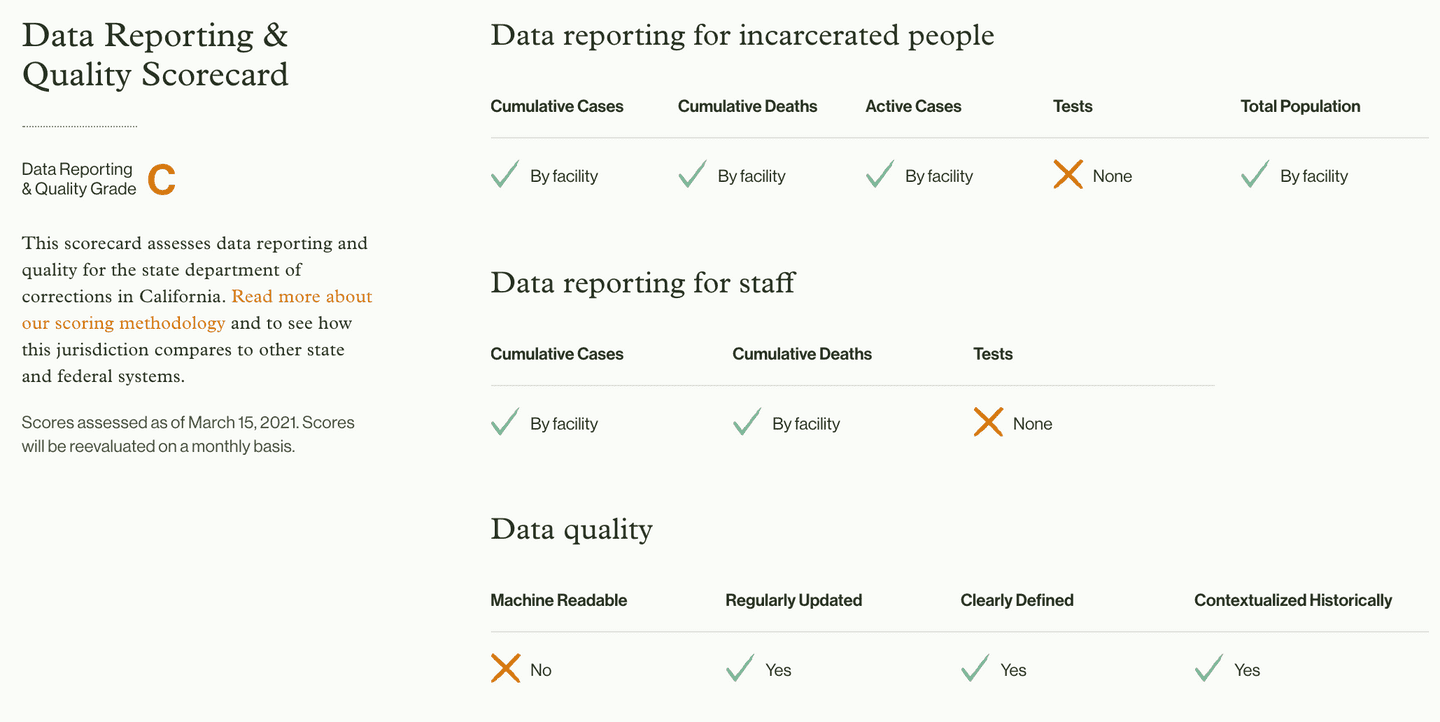 Data Reporting & Quality Scorecard for the California Department of Corrections and Rehabilitation
